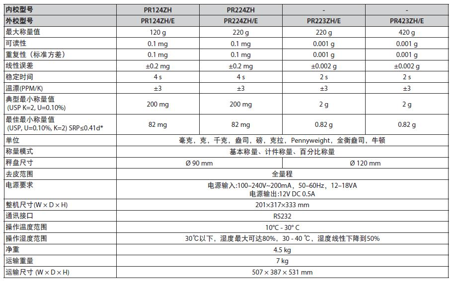 PR124ZH-奥豪斯PR 系列分析天平_PR系列分析天平-美国奥豪斯仪器